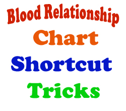 blood relationship reasoning tricks to fall